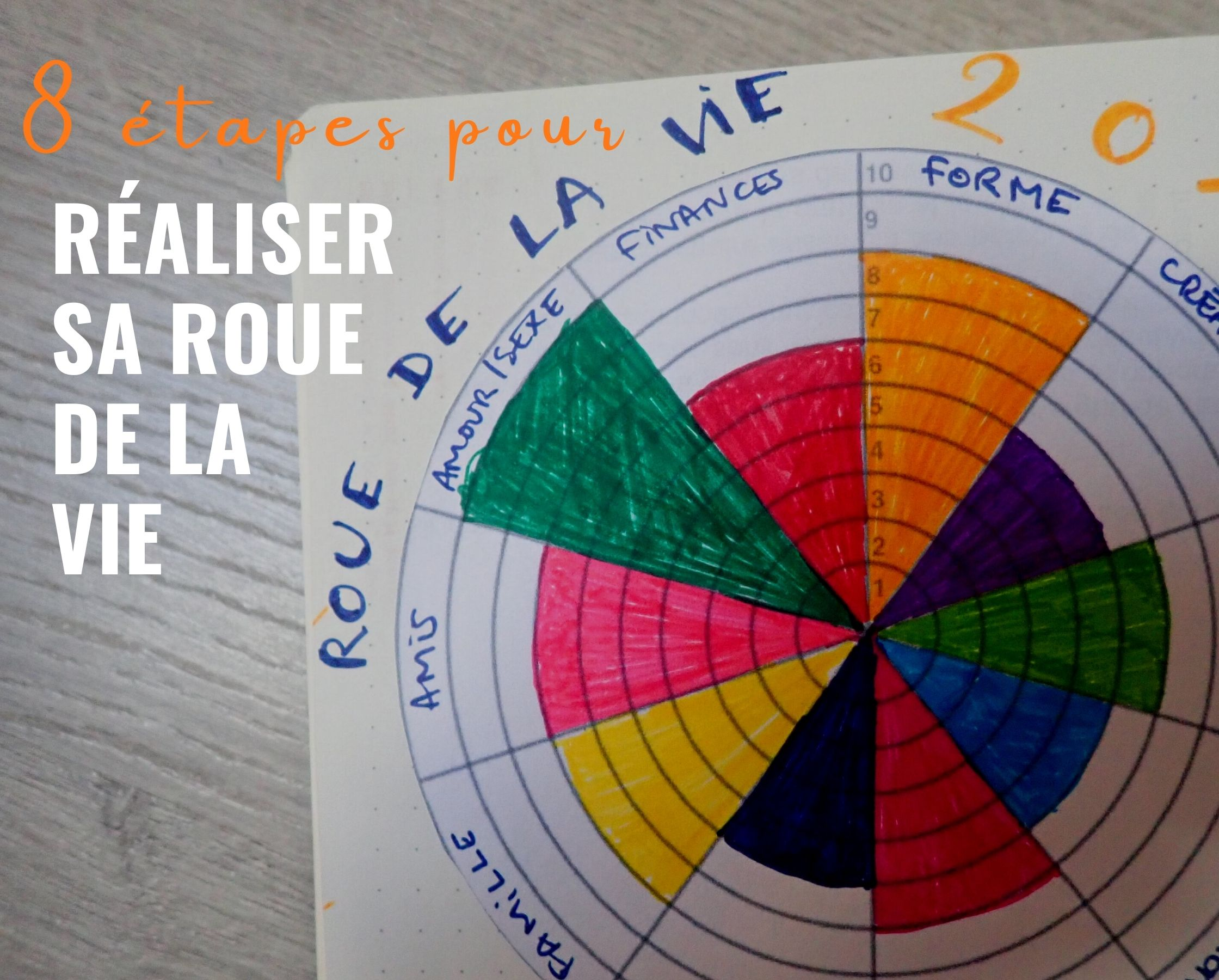 8 étapes pour réaliser votre roue de la vie