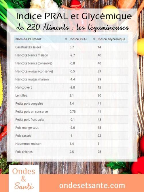 Indice PRAL et Indice glycémique de 220 aliments dans 9 tableaux. Vous découvrirez aussi comment les utiliser pour améliorer votre énergie et votre santé. Consultez l'article de synthèse !