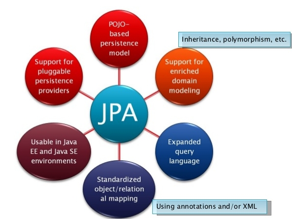 JPQL Enhancements in JPA 2 1 and Java EE 7 – JOIN ON    Lost in Coding