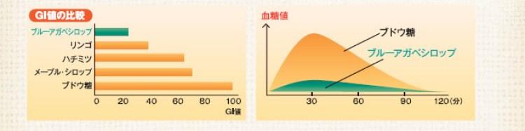 血糖値が上がりにくい低GI食品アガベシロップ