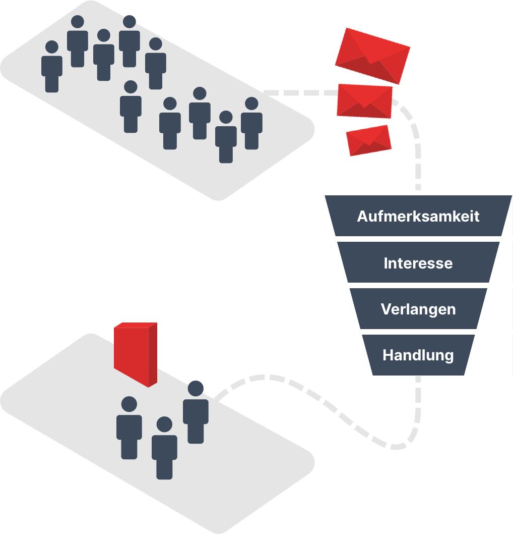 Mehr Abschlüsse durch Automation