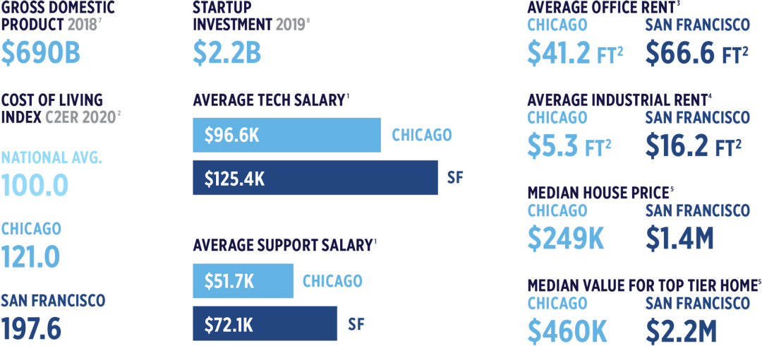 Chicago Cost