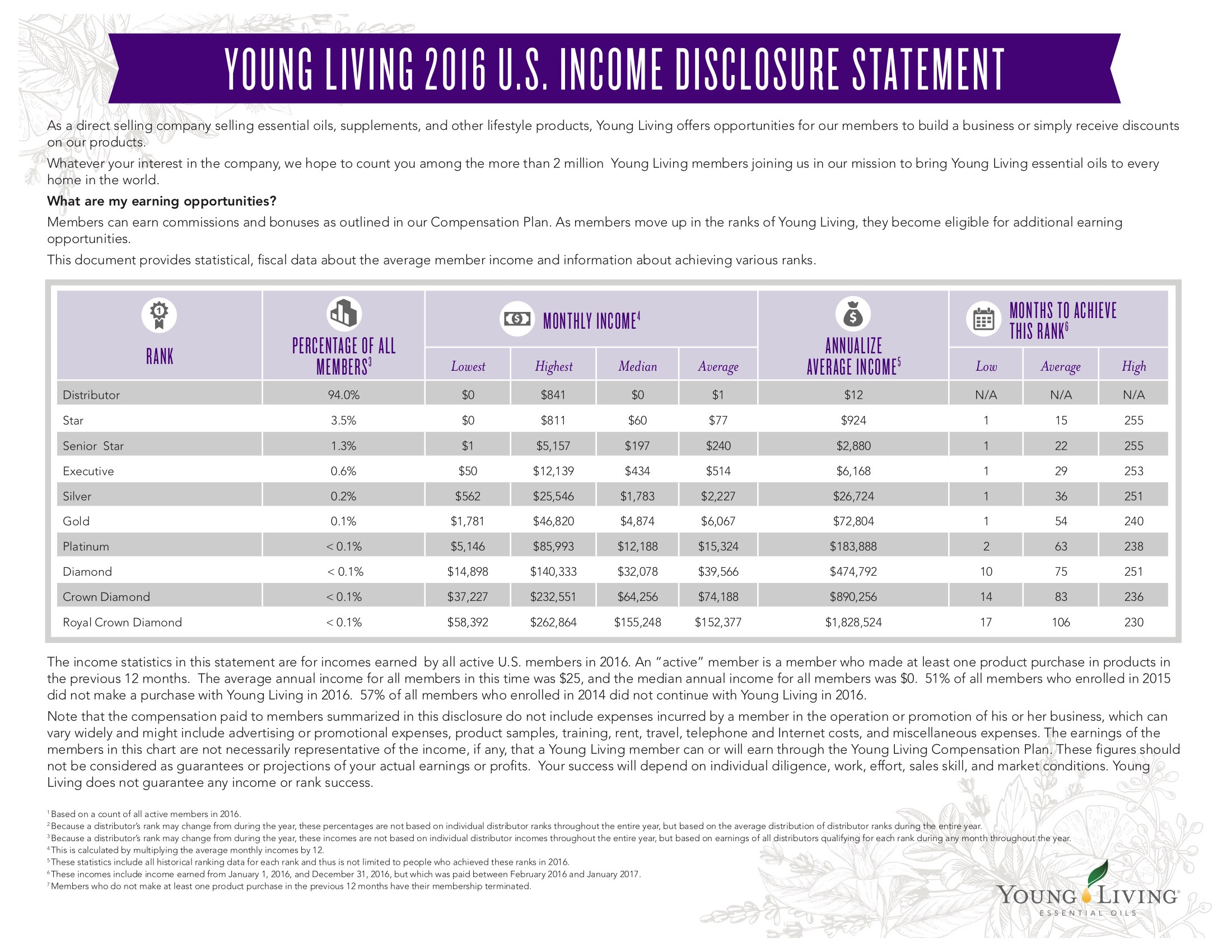 2016 IDS Young Living