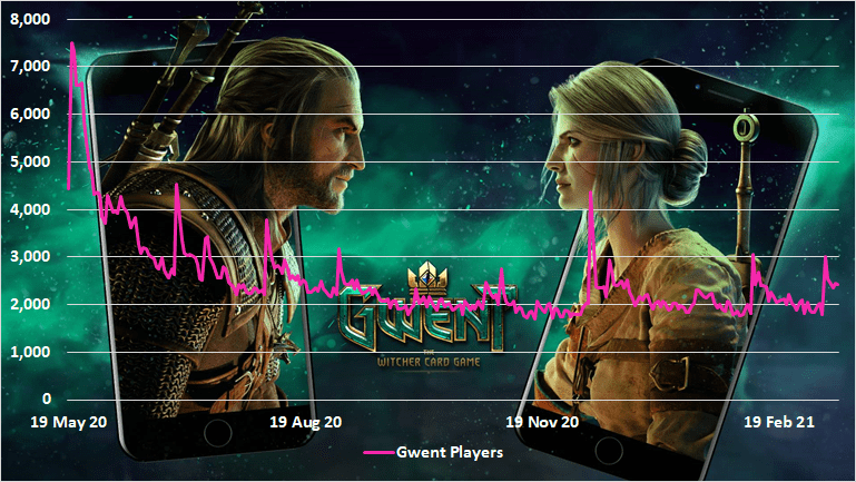 Chart of Gwent player numbers on Steam