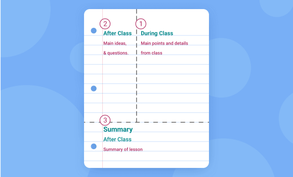 Image of the Cornell note taking method where it is divided into 3 sections: during class notes, after class notes, and summary