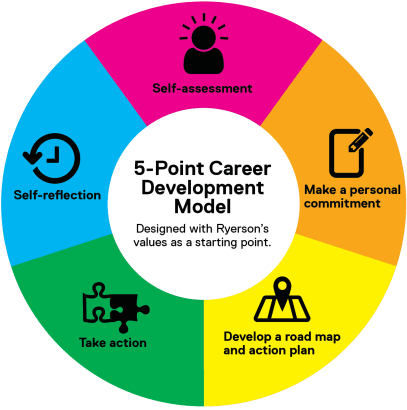 The above image is a chart of career development.