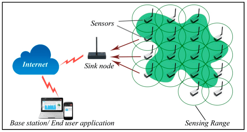 graphic explaining wireless sensor networks
