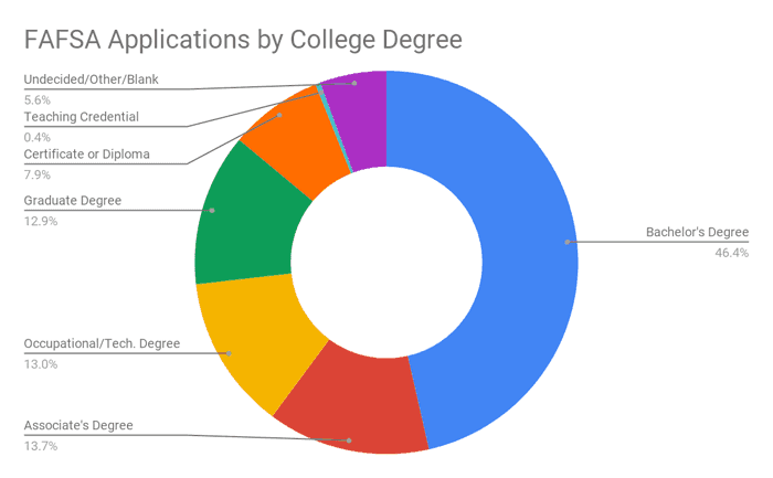 FAFSA applications by college degree