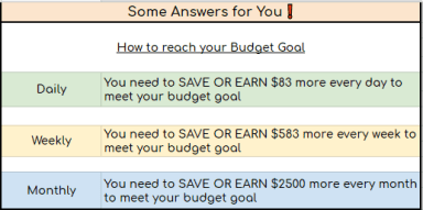 an excel table that states some answers for you on how to reach your budget goal on a daily, weekly and monthly basis when you're not on track