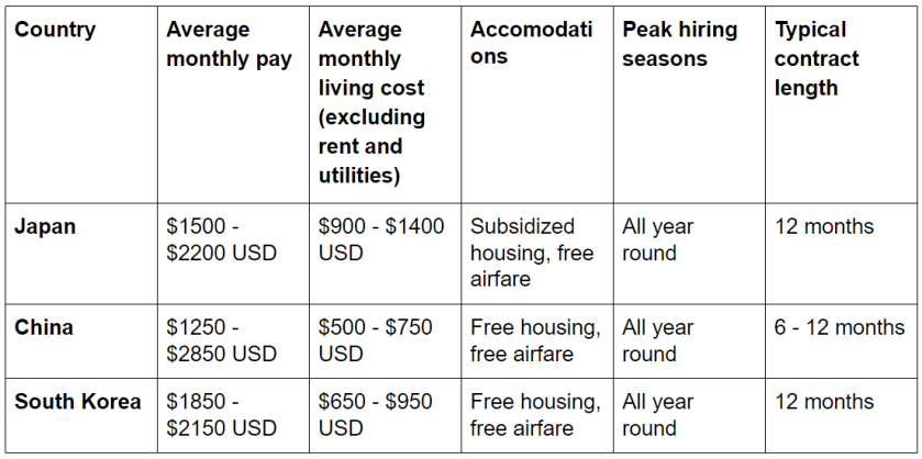 Table showing pay, living cost, accomodations, contract length, etc. for teaching English in Japan, China, and South Korea.