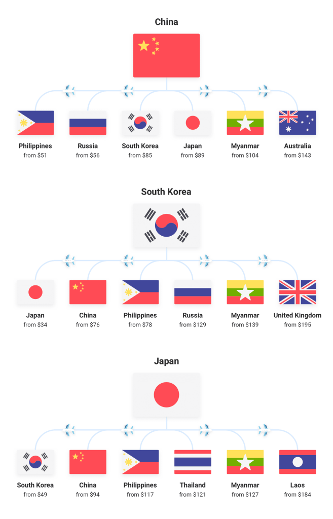 Chart showing some cheap destinations to travel to while in China, South Korea, and Japan. A great benefit to the easiest job of teaching abroad.