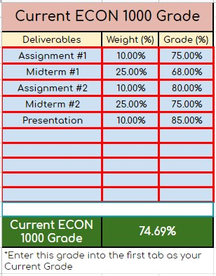 weight and grades needed for assignments and deliverables to calculate current grade for that course