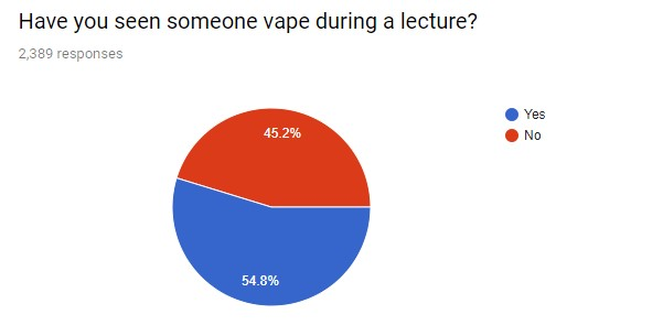 """survey responses for """"have you seen someone vape during a lecture"""". the result is almost half"""