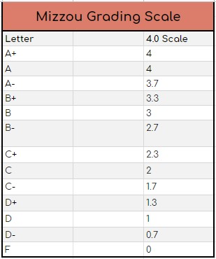 mizzou gpa and grading scale that shows conversions between letter grades, grade percentages, and a 4.0 scale.