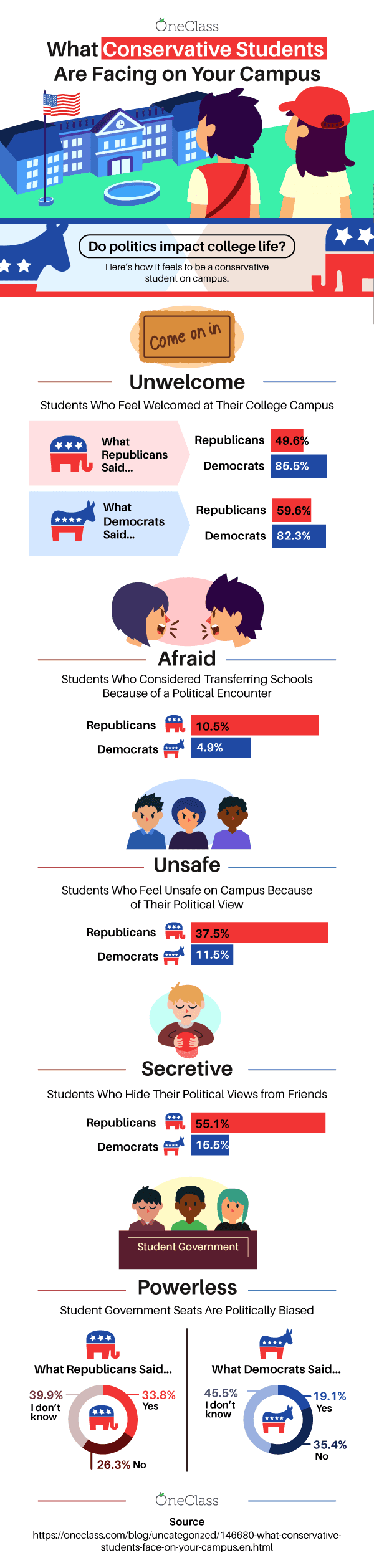 What Conservative Students Face on Campus