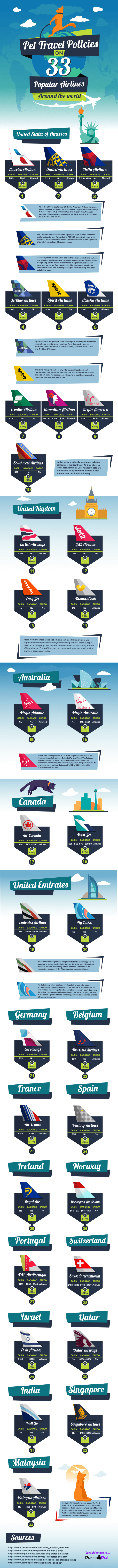 [Infographic] Pet Travel Policies