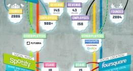 Infografía: Los lideres del Social Media en 2012