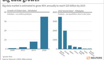 """El """"BIG DATA"""" en las PYMES"""