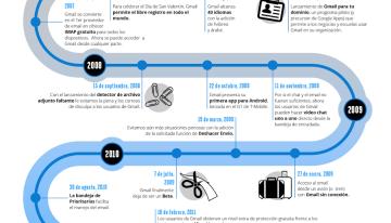 Infografía: La evolución de Gmail