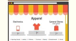 Infografía: Una mención en Google+ genera más tráfico que una en Facebook