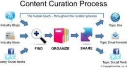 Esencial en Social Media Marketing: la curación de contenidos