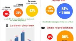 Infografía: El currículo visto por los reclutadores