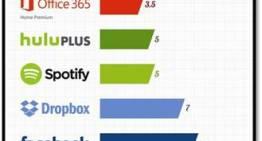 El nuevo Office es oficialmente la edición más vendida hasta ahora