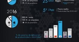 Infografía: La pérdida de tiempo en las empresas