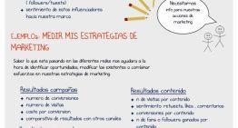 Infografía: Guía práctica en español para medir en redes sociales