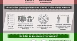 Infografía: El panorama actual del robo celulares en Latinoamérica