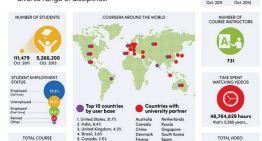 Coursera agrega 13 nuevas instituciones y ya ofrece 534 cursos gratis en línea