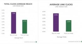 El nuevo formato de imágenes de Facebook incrementa un 69% las interacciones