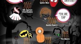 Infografía:Los disfraces de Halloween más populares de los últimos 30 años