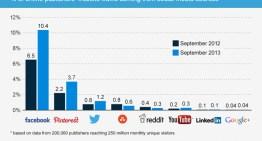 Las empresas con más trafico en Internet