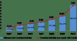 Evolución de la Banca Móvil en México