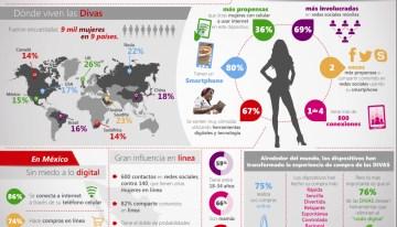 Microsoft Advertising da a conocer el estudio de las Digital Divas