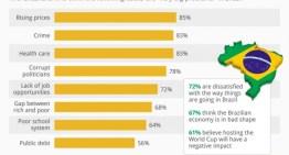 61% de los brasileños cree que el Mundial es perjudicial para el país