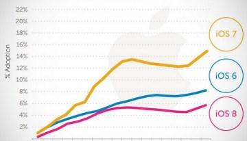 iOS 8 ya fue instalado por el 51% de los usuarios de Apple