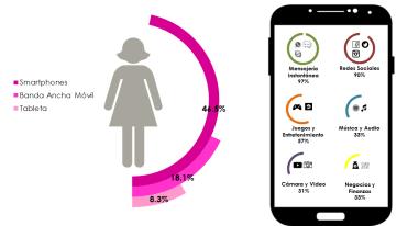 Perfil de la Mujer en las TIC
