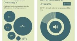 Una guía online para aprender a pronunciar vocales en inglés