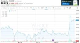 El mercado reacciona bien a los cambios realizados en Google