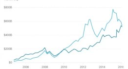 Alphabet, la empresa propietaria de Google ya es más valiosa que Apple
