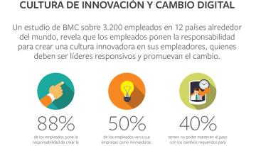 88 por ciento de los empleados atribuye a los empleadores la responsabilidad de crear una cultura innovadora