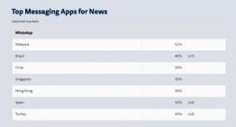 WhatsApp es la principal fuente de noticias en algunos países