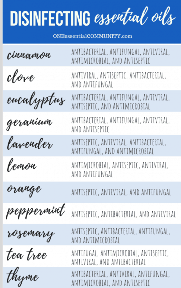 List of disinfecting essential oils cinnamon clove eucalyptus geranium lavender lemon orange peppermint rosemary tea tree thyme antibacterial anitfungal antiviral