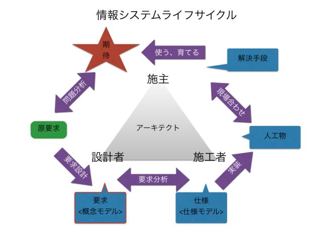 情報システムライフサイクル.001