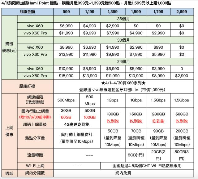vivo x60中華電資費