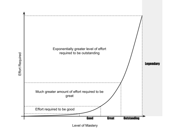 Mastery Power Curve
