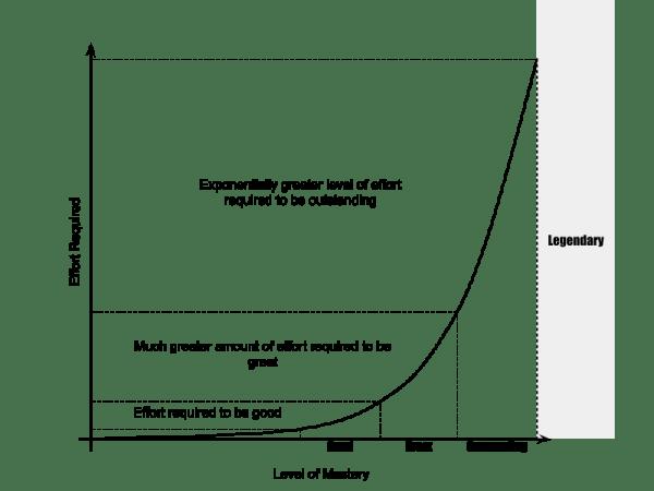 Mastery Power Curve