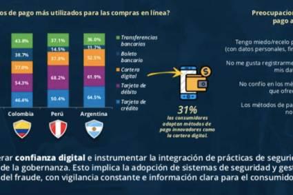 Perú: el 37.8% de los consumidores ya eligen billeteras electrónicas como métodos de pago